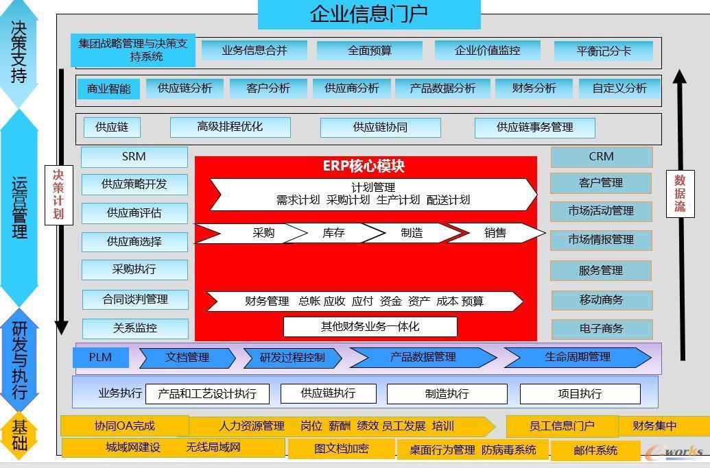 成都熊猫显示信息系统总体架构图