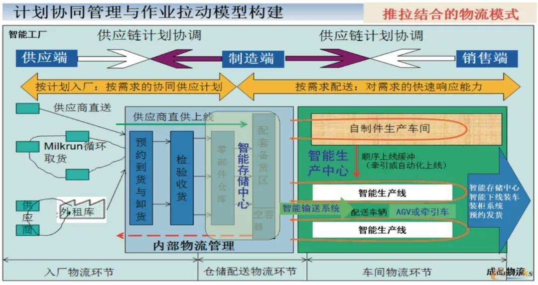 图1 物流体系与智能工厂的关系