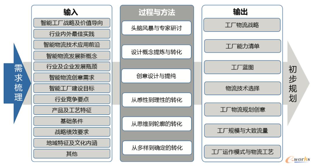 图3 以物流为主线的智能工厂概念设计模型