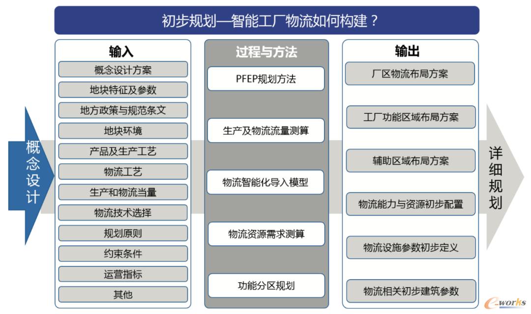 图4 以物流为主线的智能工厂初步规划模型