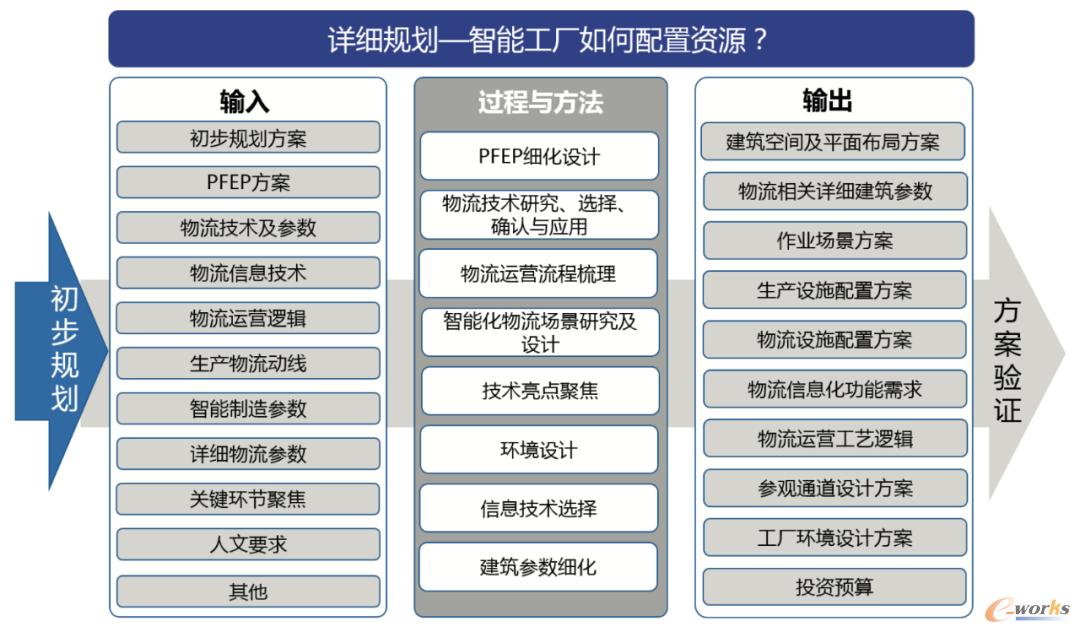 图5 以物流为主线的智能工厂详细规划模型