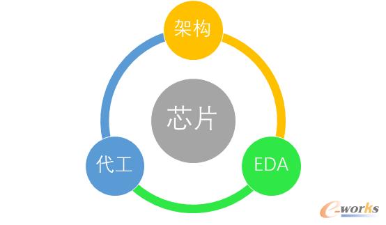 芯片业存在着架构、EDA、代工制造的技术链