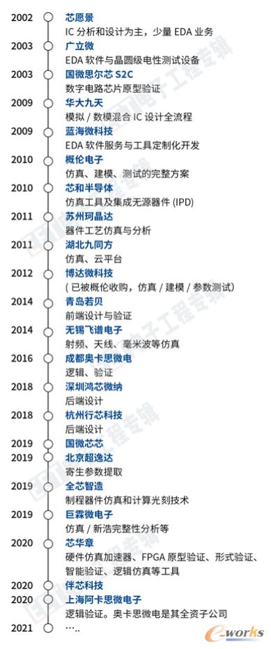 中国主要EDA企业