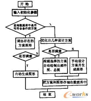 程序整体流程图