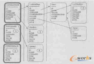 复杂关系表