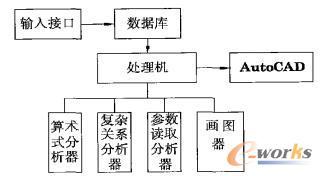 处理机结构图