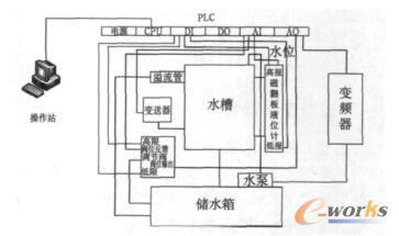 液位自动控制系统框图
