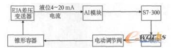 容器排水回路图