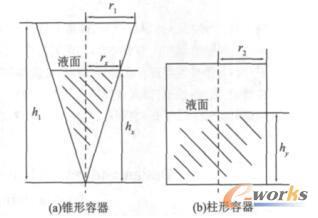 锥形容器与柱形容器等体积变换示意图
