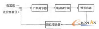 控制方案1系统框图