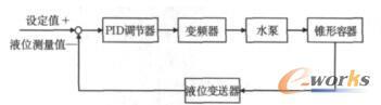 控制方案2系统框图