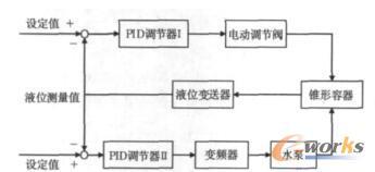 控制方案3系统框图
