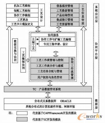 基于TC与CAPPFramework的OCAPP系统架构