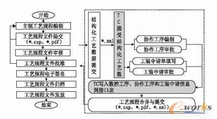 结构化协同工艺编制与审批总体流程