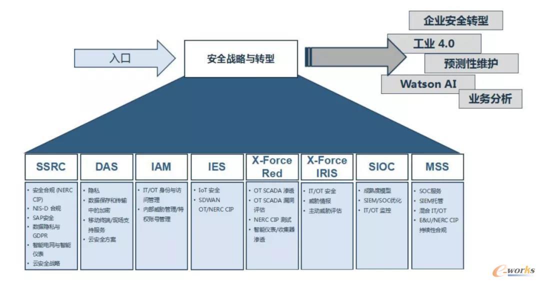 IBM工业安全服务