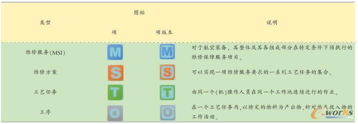 四种工艺数据对象类型