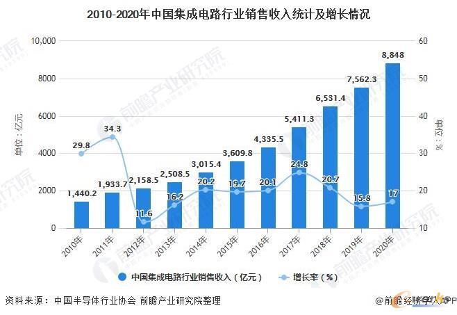 2010-2020年中国集成电路行业销售收入统计及增长情况