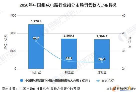 2020年中国集成电路行业细分市场销售收入分布情况