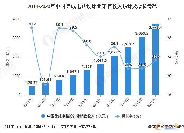 2011-2020年中国集成电路设计业销售收入统计及增长情况