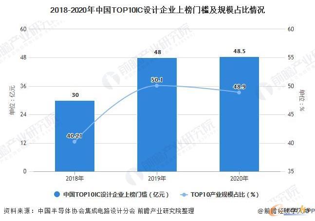 2018-2020年中国TOP10IC设计企业上榜门槛及规模占比情况