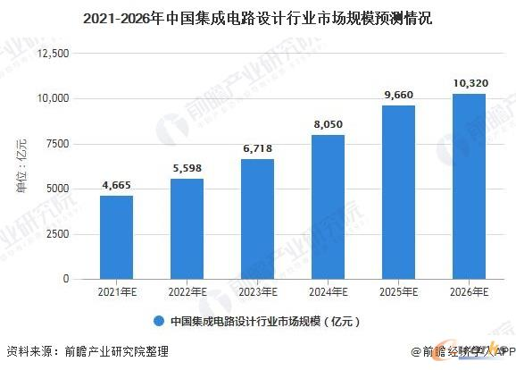 2021-2026年中国集成电路设计行业市场规模预测情况