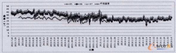 蒸发器风扇电机接触器温度最大值统计