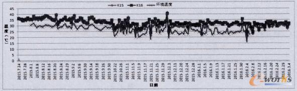 司机室蒸发器风扇电机接触器温度最大值统计