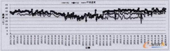 压缩机接触器温度最大值统计