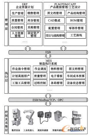 整体架构模型