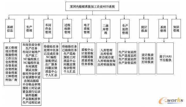某船舶加工制造企业MES系统功能模块