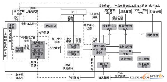 船舶MES流程图