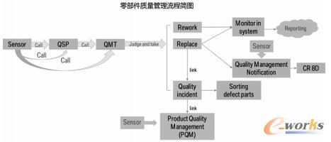 零部件质量管理流程简图