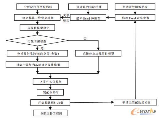 系统的零部件建模过程及思路