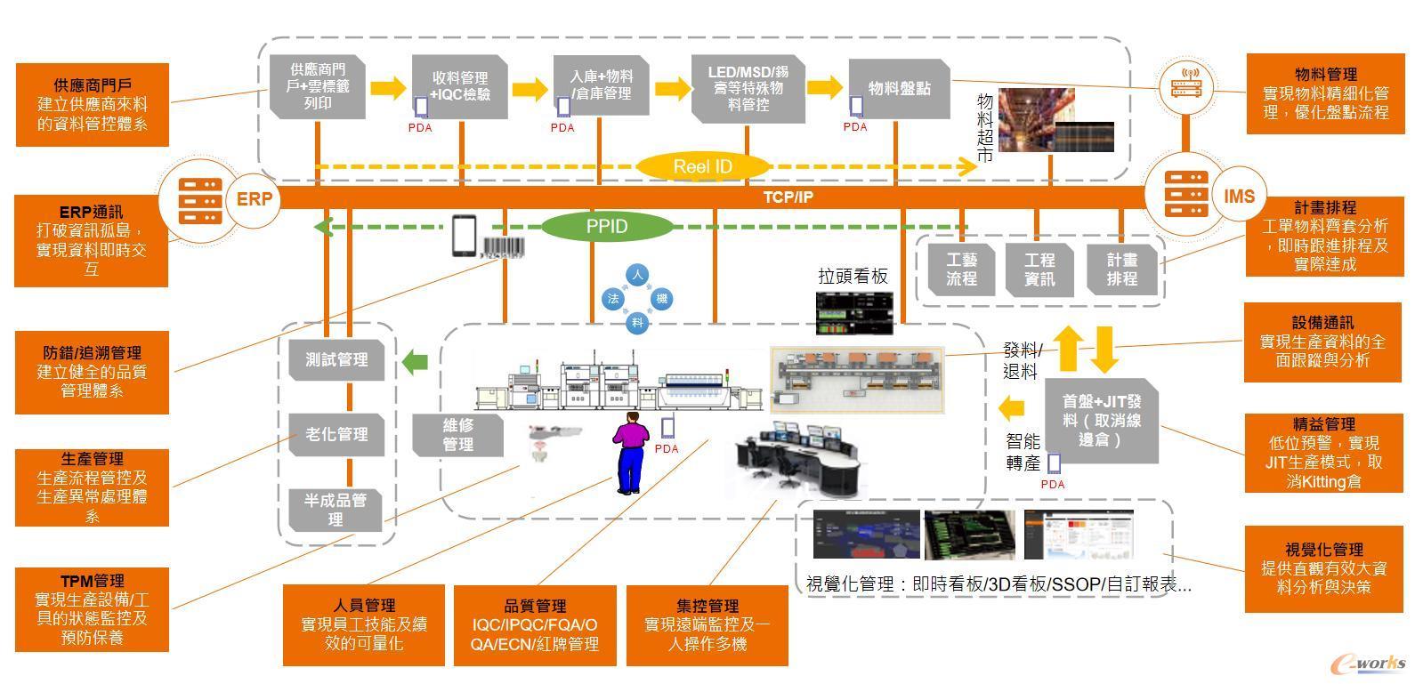 电子企业IMS项目