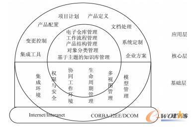 PLM的体系架构