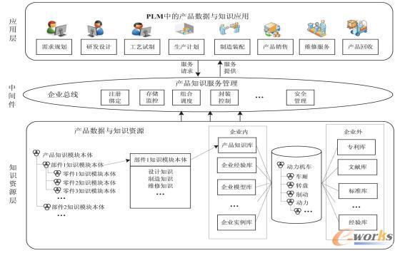 基于PLM的产品数据与知识应用架构