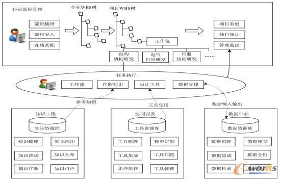 精益研发业务蓝图