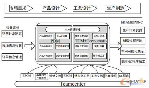 PLM系统总体设计方案