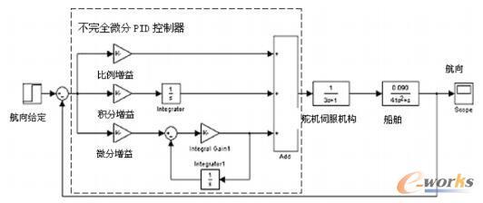 船舶航向控制系统的仿真模型