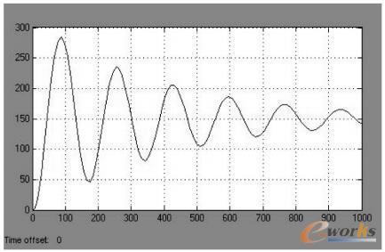 PI的参数值赋给仿真模型得到的输出波形