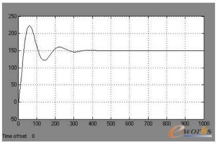 PID的参数值赋给仿真模型得到的输出波形