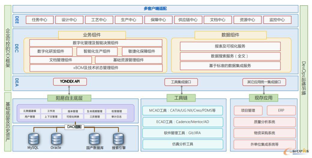 DEX 2.0平台技术架构