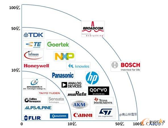 2019年MEMS Top25 企业销售额分布图