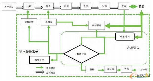 整合供应链下的逆向物流系统基本构成