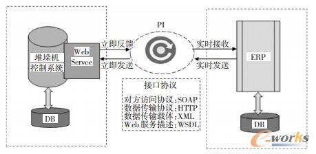 接口体系结构图