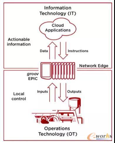 OPTO 22的边缘可编程工业控制器的解决方案
