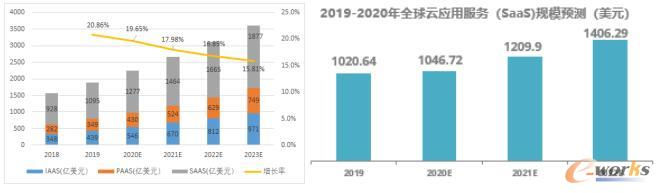 云计算市场数据(数据来源:Gartner、中国信息通信研究院)