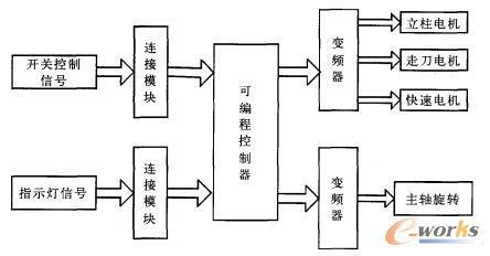 电气控制系统图