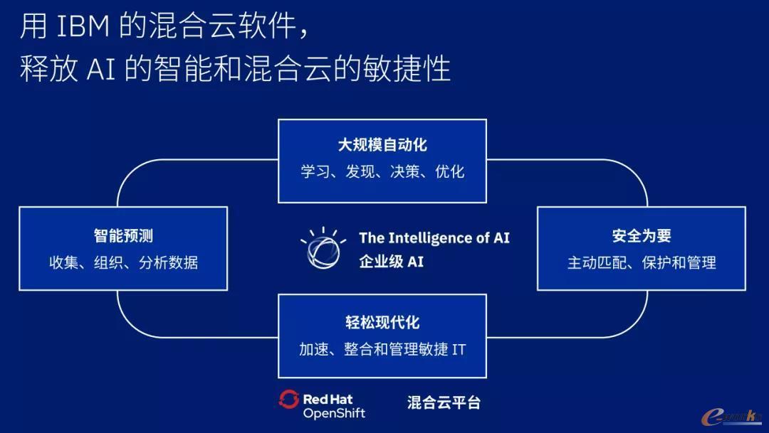 IBM混合云平台,释放AI的智能和混合云的敏捷性