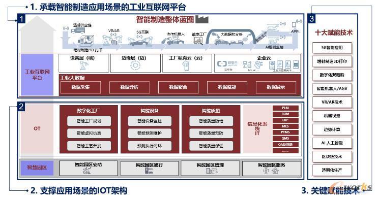 数字化工厂规划导图